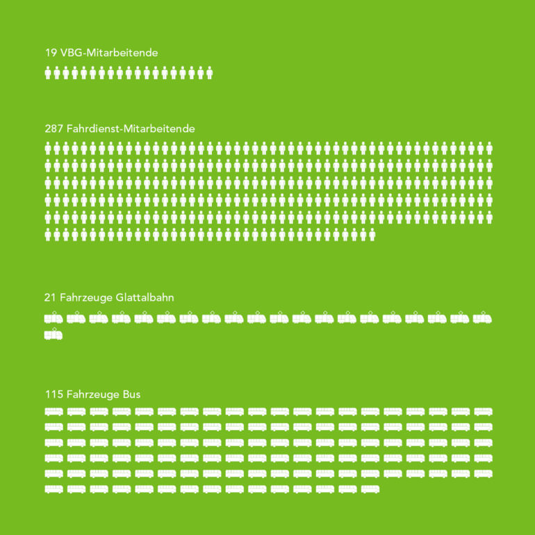 Print Geschäftsbericht Corporate Communication Grafikdesign Konzept Full Service Agentur Zürich